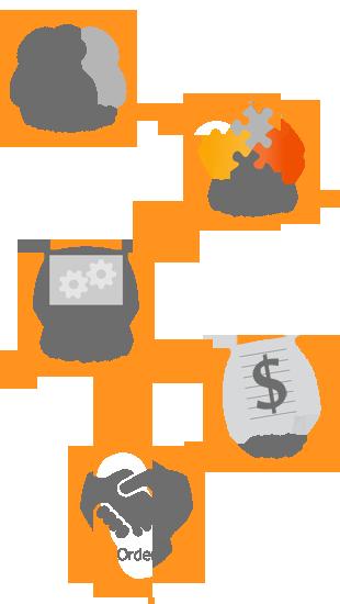 Digitalisera/automatisera sälj- och orderprocesser
